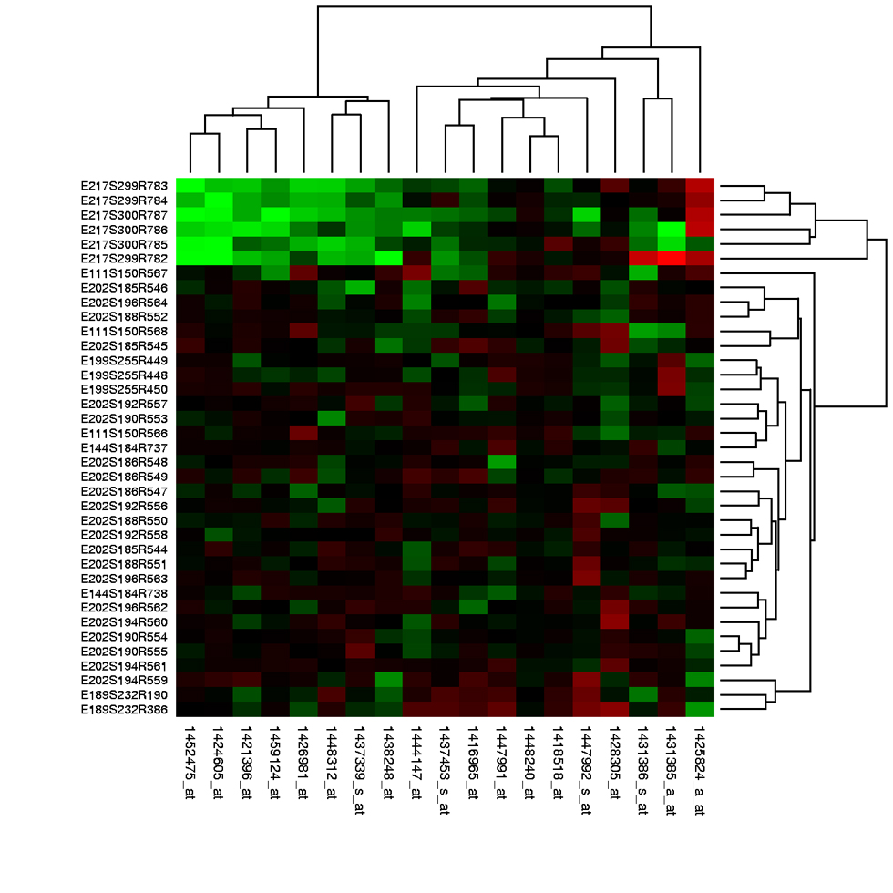 Heat maps of changes in gene expression under experimental conditions – green indicates reduced expression