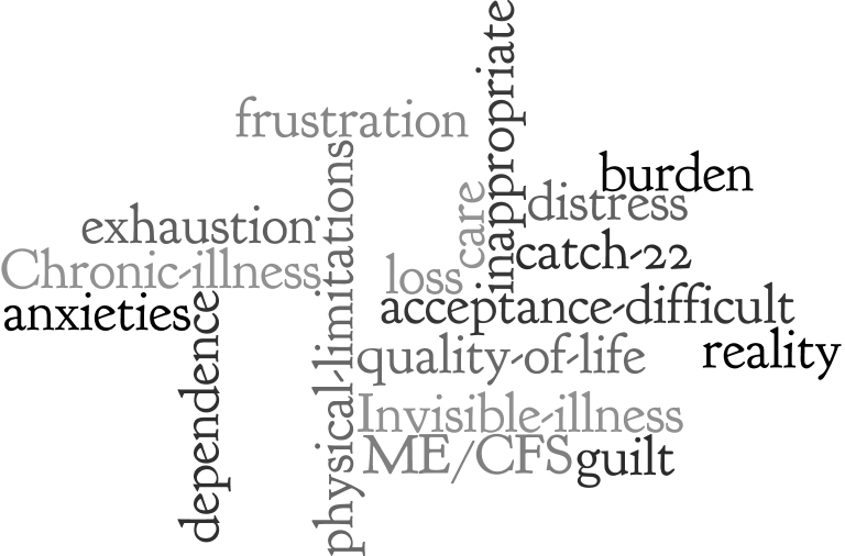 dependency wordle final