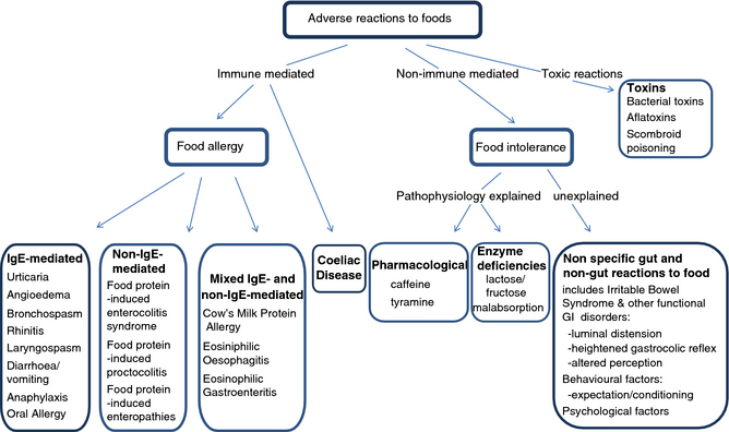Classification of adverse reactions to foods. (From: Turnbull JL, et al. Aliment Pharmacol Ther 2015; 41: 3–25. The diagnosis and management of food allergy and food intolerances).