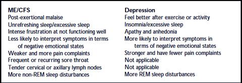 Exploding the depression myth