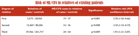 Does ME/CFS run in families?