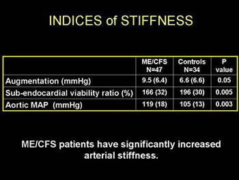 Figure 13. Arterial stiffness