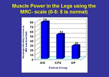 Figure 1. Muscle Power in the Legs