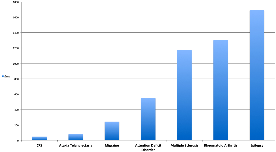 ME/CFS funding compared with other neurological disorders (world-wide funding)